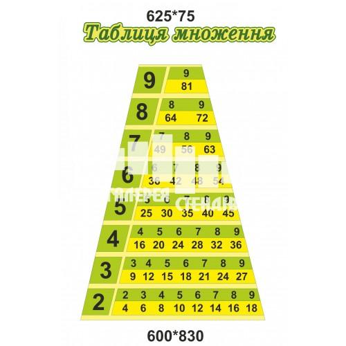 Піраміда чисел - стенд таблиця множення