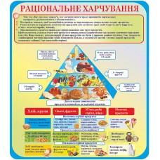 Правильне харчування - стенд для їдальні