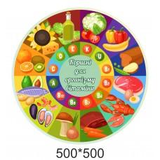 Стенд для школи - корисні для організму вітаміни
